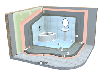 Waterproofing Blacktown